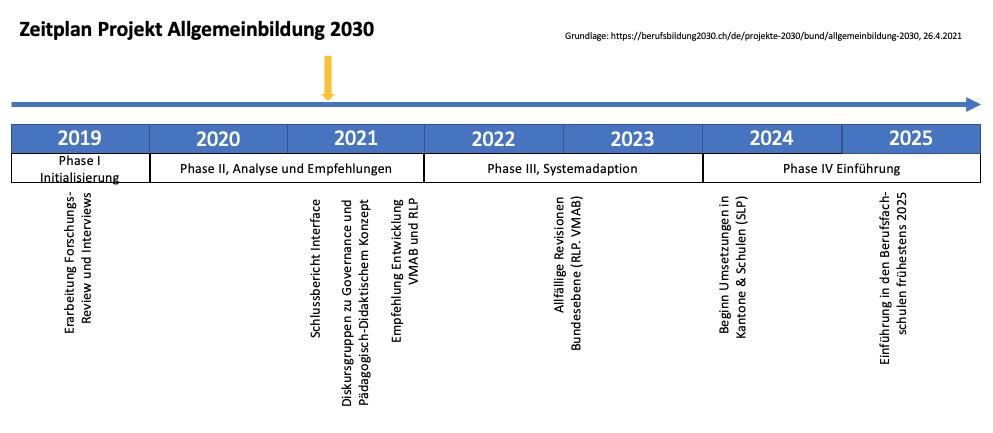 Zeitplan Projekt Berufsbildung 2030